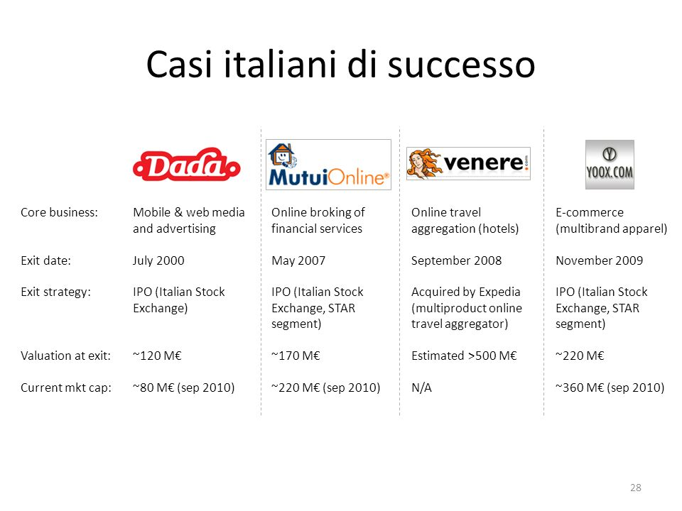 Casi italiani di successo