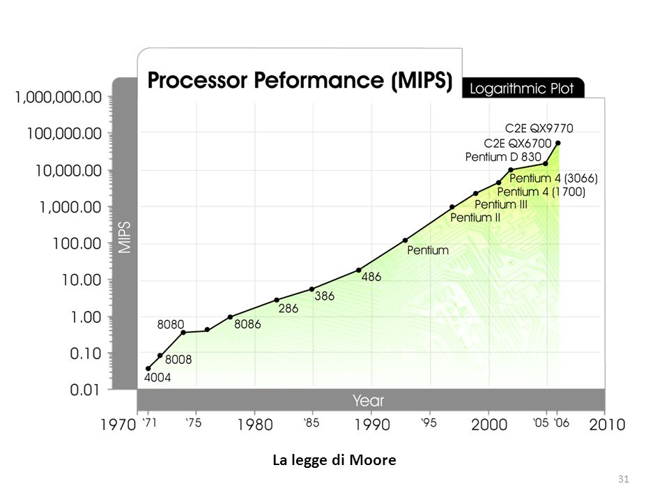 La legge di Moore