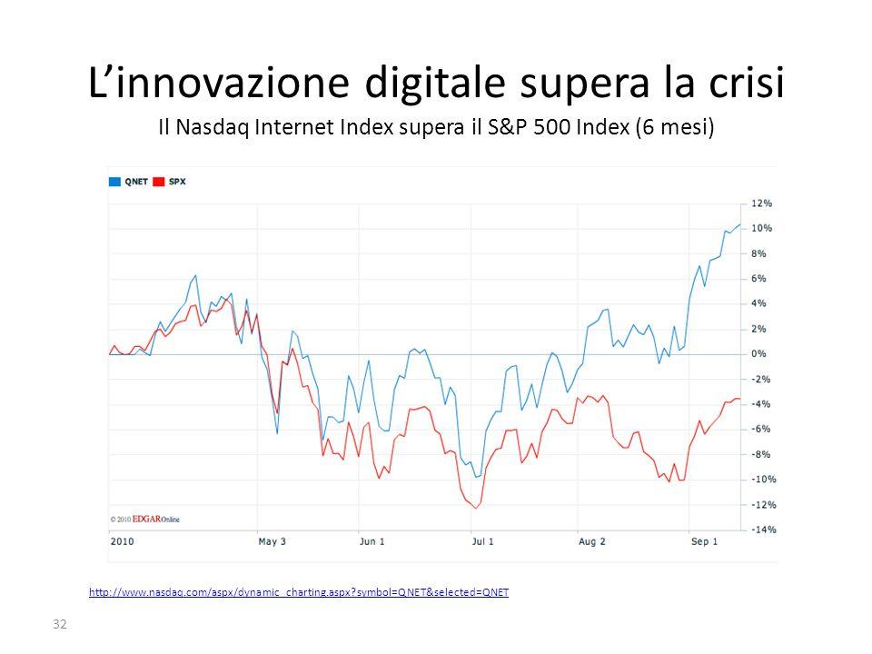 L'innovazione digitale supera la crisi