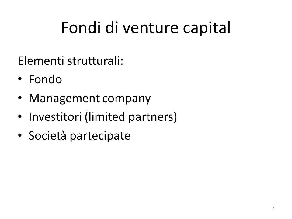 Fondi di venture capital