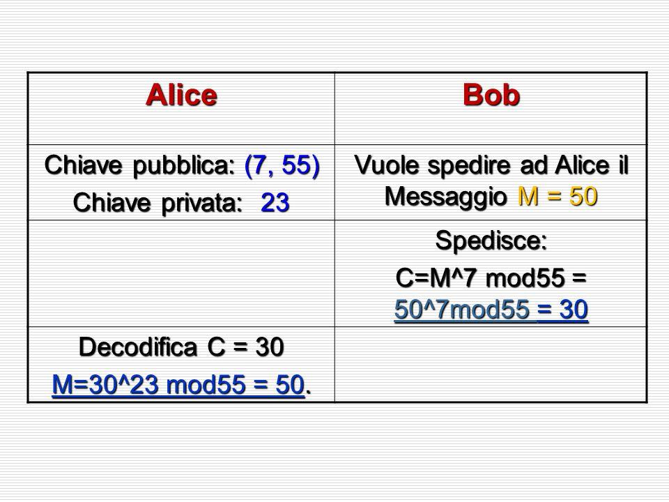 Vuole spedire ad Alice il Messaggio M = 50