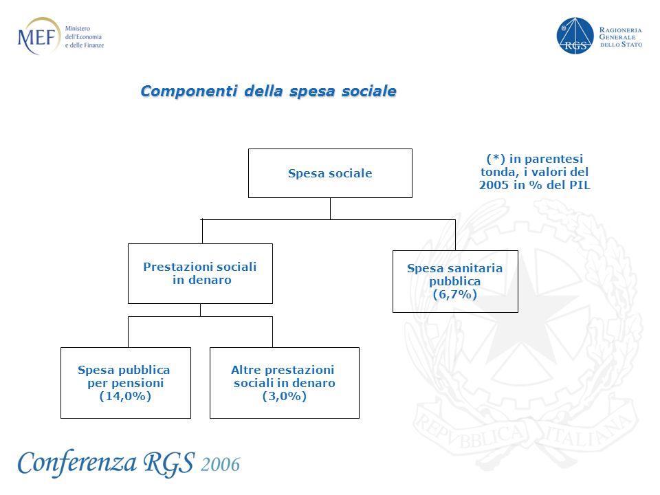 Componenti della spesa sociale