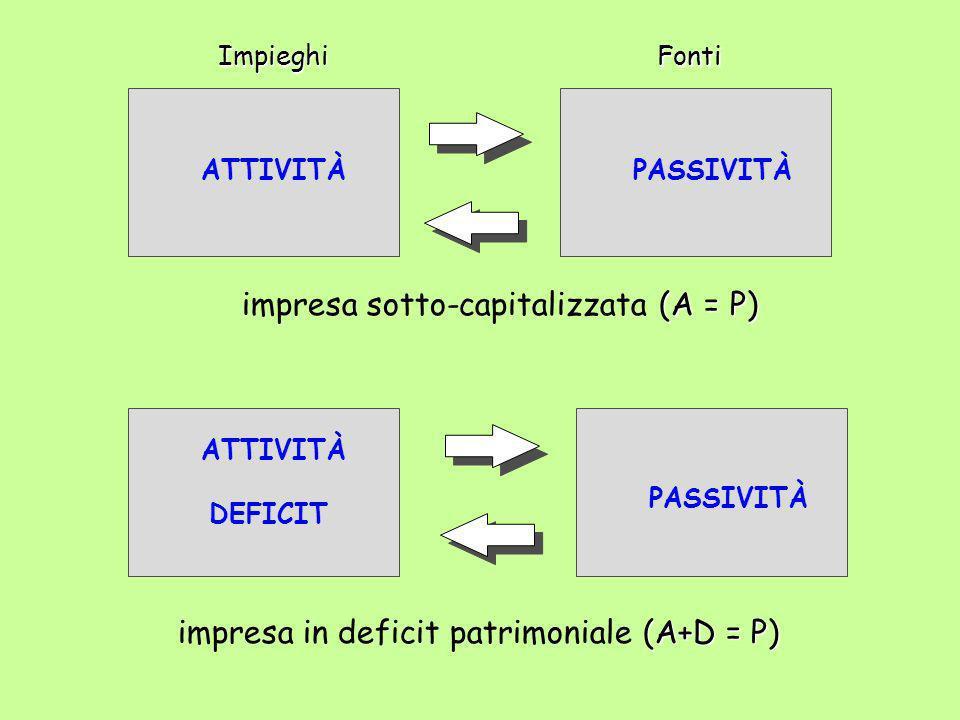 impresa sotto-capitalizzata (A = P)