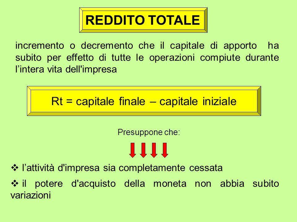 Rt = capitale finale – capitale iniziale
