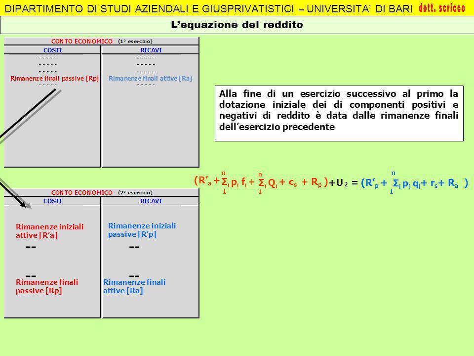 L'equazione del reddito