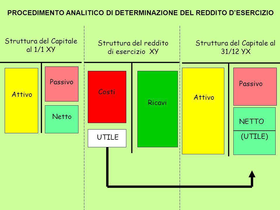 PROCEDIMENTO ANALITICO DI DETERMINAZIONE DEL REDDITO D'ESERCIZIO