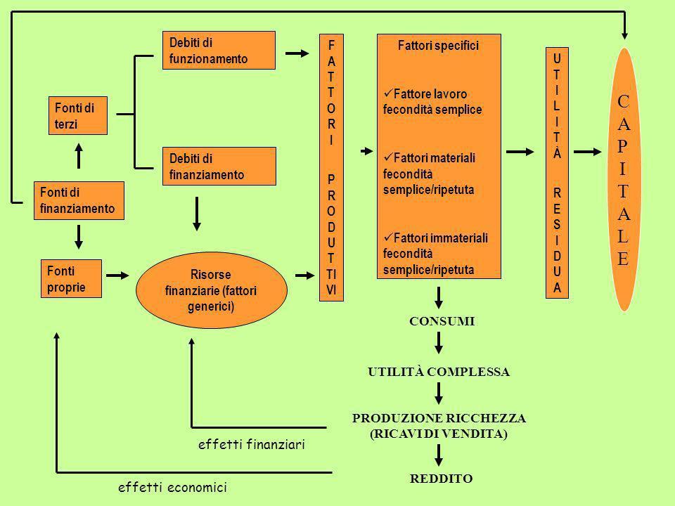C A P I T A L E Risorse finanziarie (fattori generici) F A T T O R I