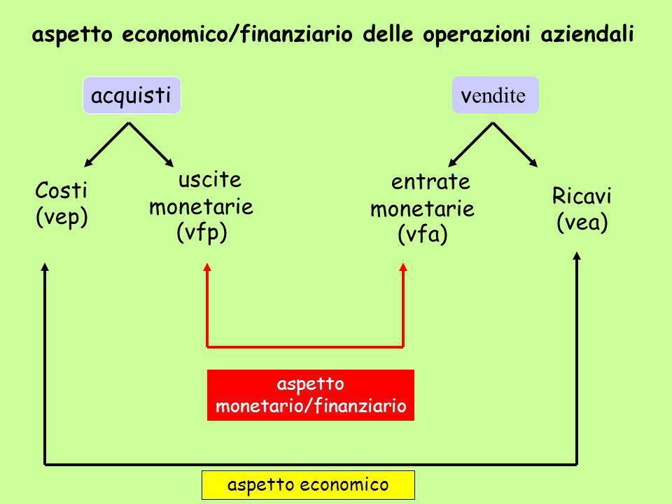 aspetto economico/finanziario delle operazioni aziendali