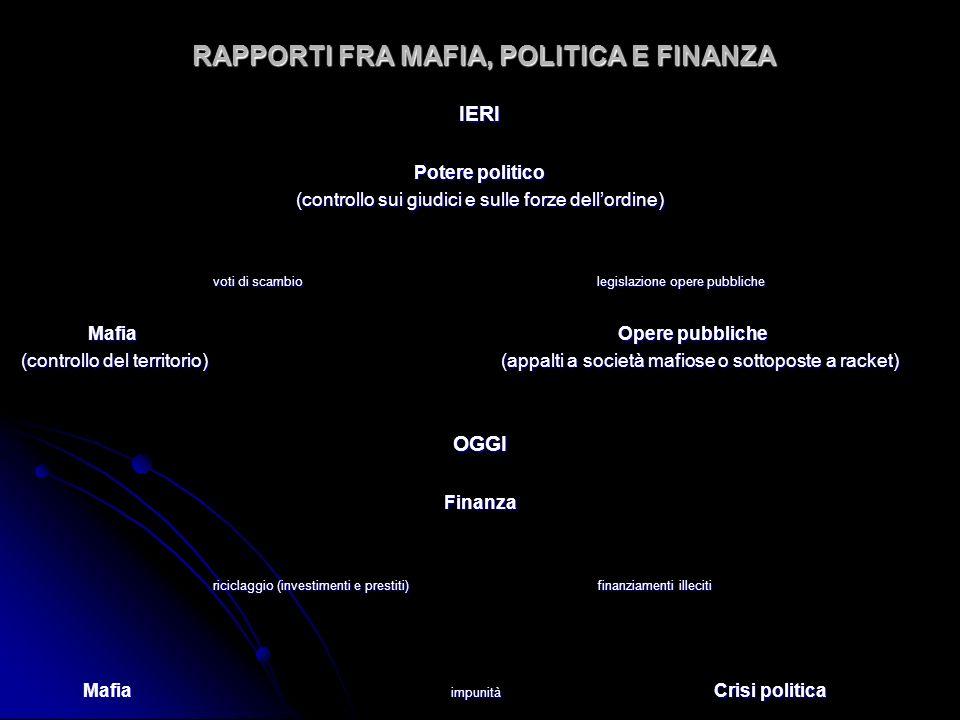 RAPPORTI FRA MAFIA, POLITICA E FINANZA