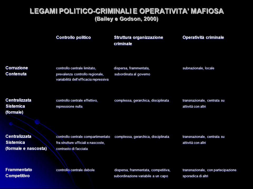 LEGAMI POLITICO-CRIMINALI E OPERATIVITA' MAFIOSA (Bailey e Godson, 2000)