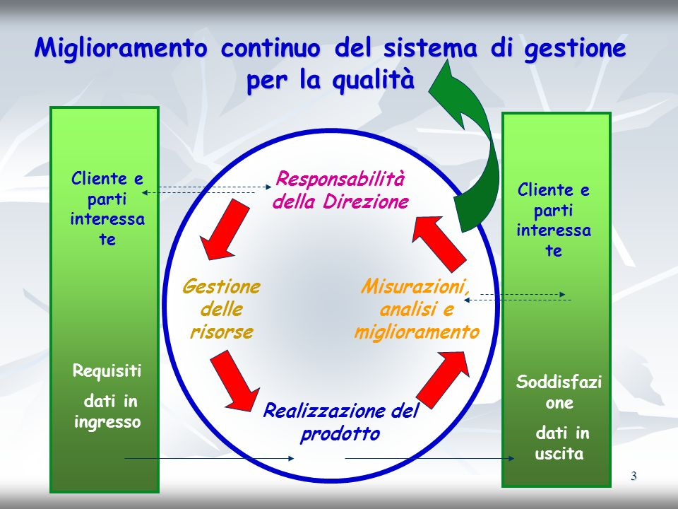 Miglioramento continuo del sistema di gestione per la qualità