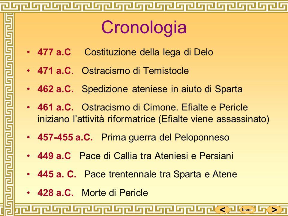 Cronologia 477 a.C Costituzione della lega di Delo