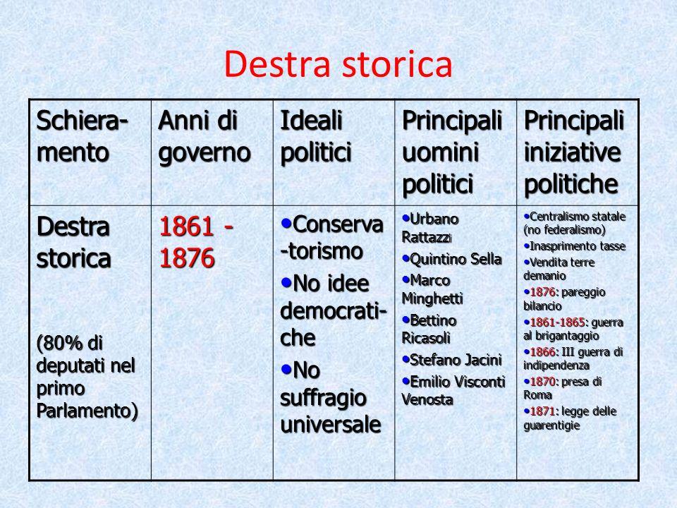 L italia dopo il ppt video online scaricare for Politici di destra nomi