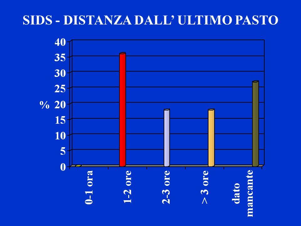 SIDS - DISTANZA DALL' ULTIMO PASTO