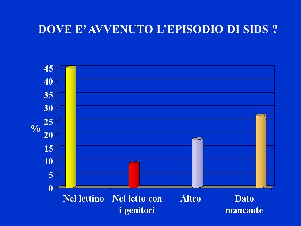 DOVE E' AVVENUTO L'EPISODIO DI SIDS