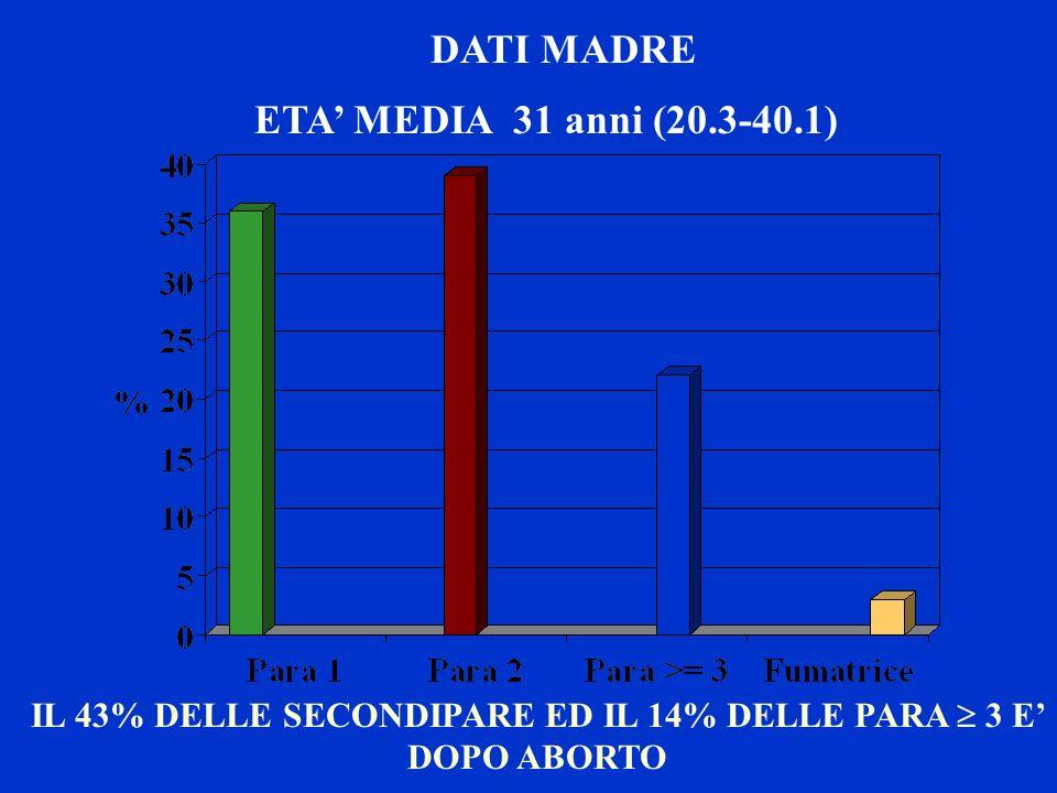 IL 43% DELLE SECONDIPARE ED IL 14% DELLE PARA  3 E' DOPO ABORTO