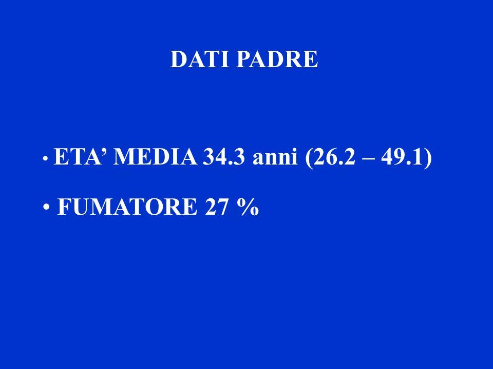 DATI PADRE ETA' MEDIA 34.3 anni (26.2 – 49.1) FUMATORE 27 %