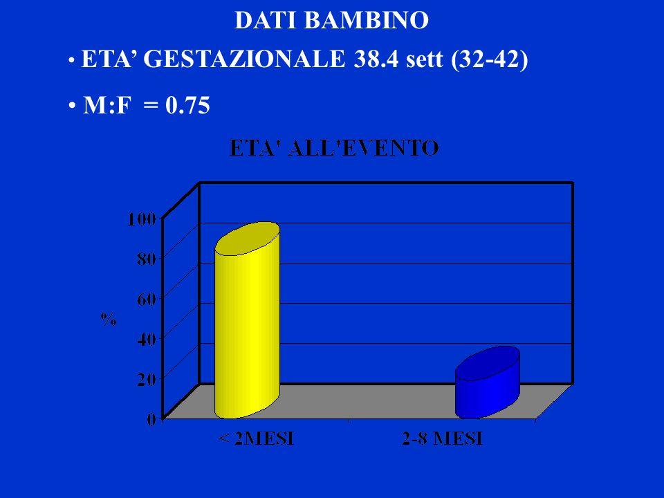 DATI BAMBINO M:F = 0.75 ETA' GESTAZIONALE 38.4 sett (32-42)