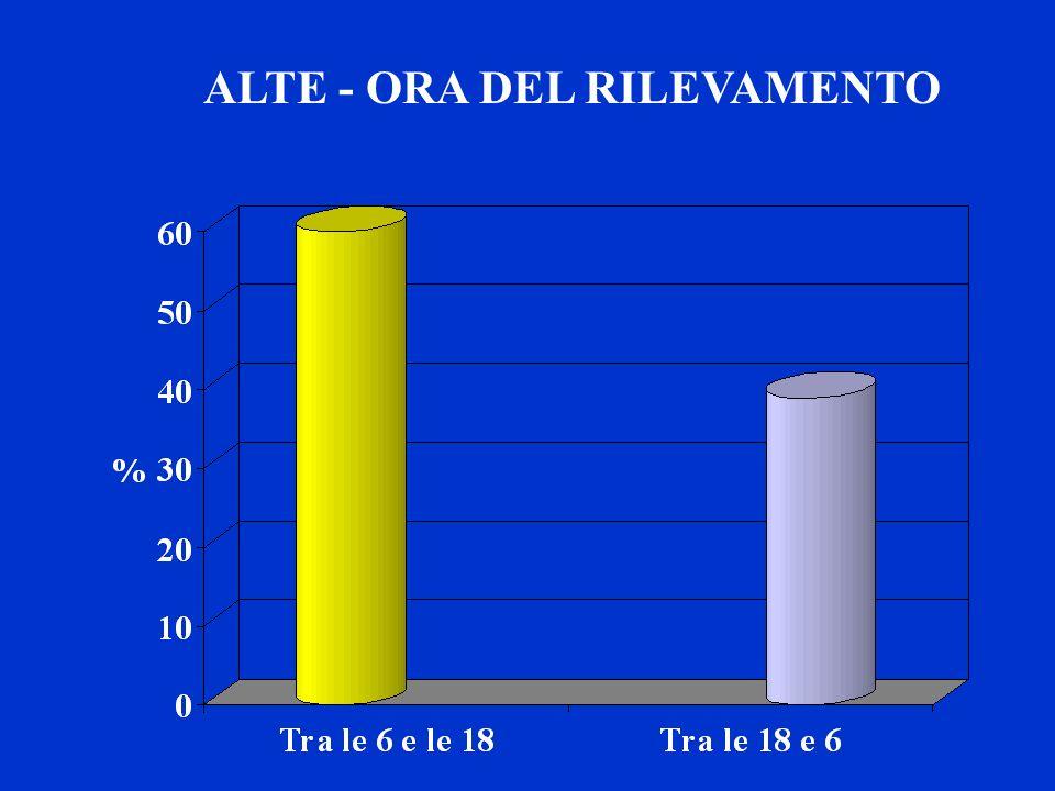 ALTE - ORA DEL RILEVAMENTO