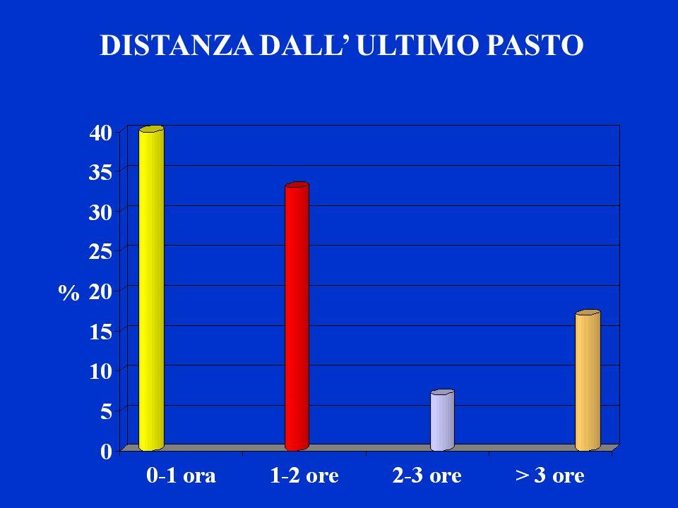 DISTANZA DALL' ULTIMO PASTO