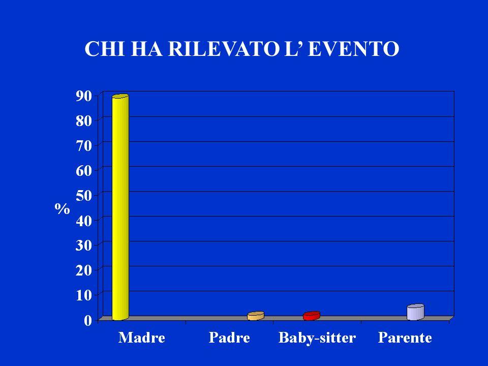 CHI HA RILEVATO L' EVENTO