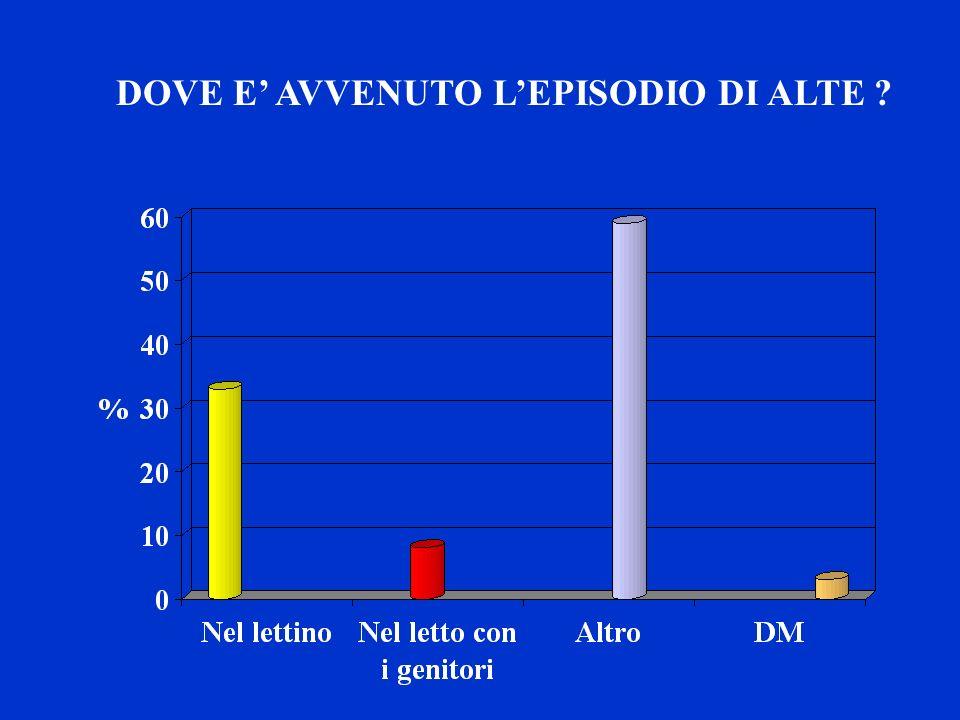 DOVE E' AVVENUTO L'EPISODIO DI ALTE