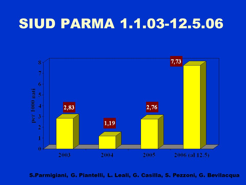 SIUD PARMA 1.1.03-12.5.06 S.Parmigiani, G. Piantelli, L.