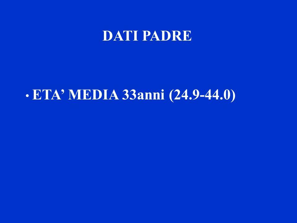 DATI PADRE ETA' MEDIA 33anni (24.9-44.0)