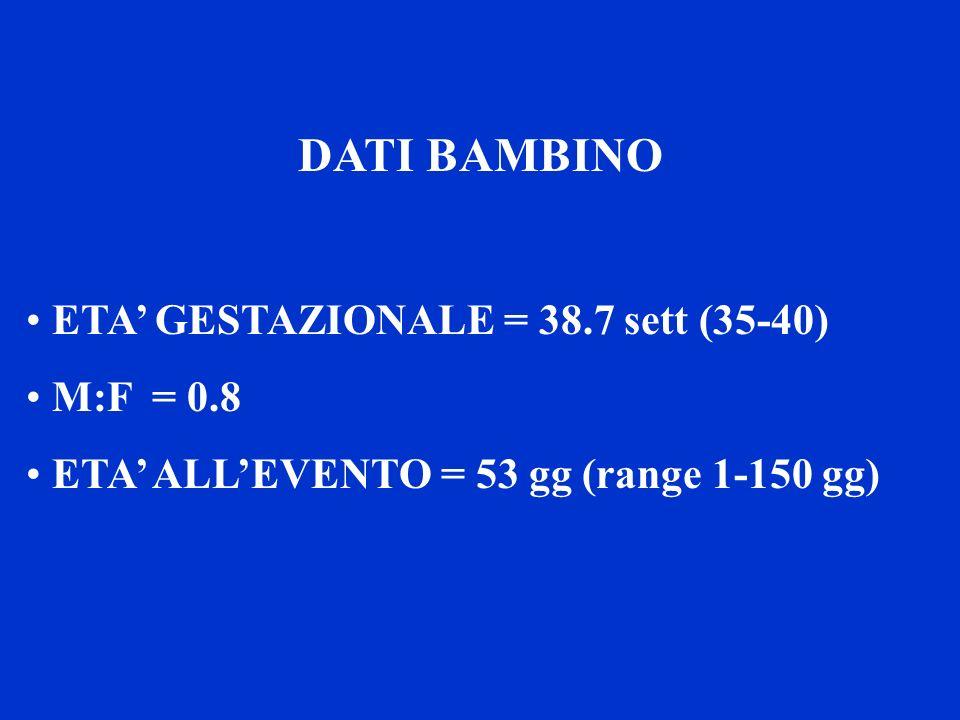 DATI BAMBINO ETA' GESTAZIONALE = 38.7 sett (35-40) M:F = 0.8