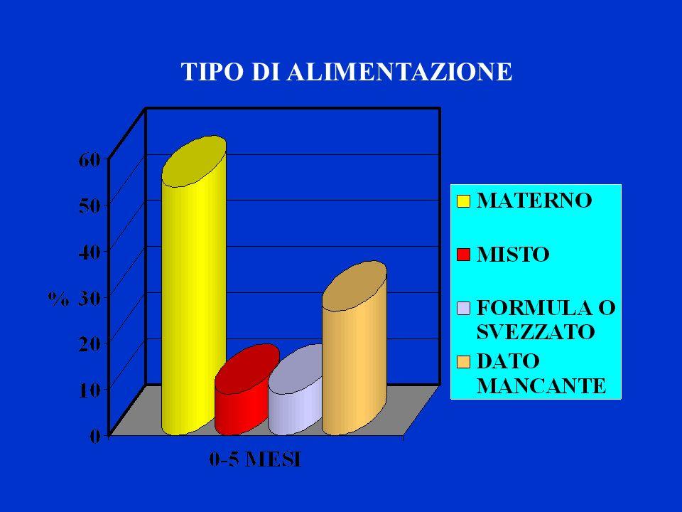 TIPO DI ALIMENTAZIONE