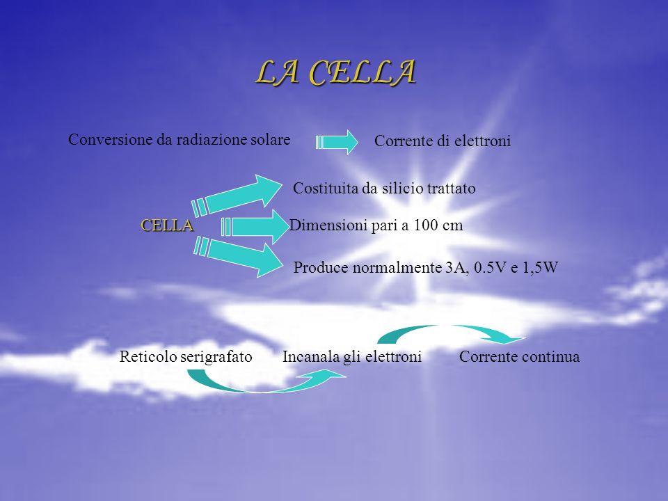 LA CELLA Conversione da radiazione solare Corrente di elettroni