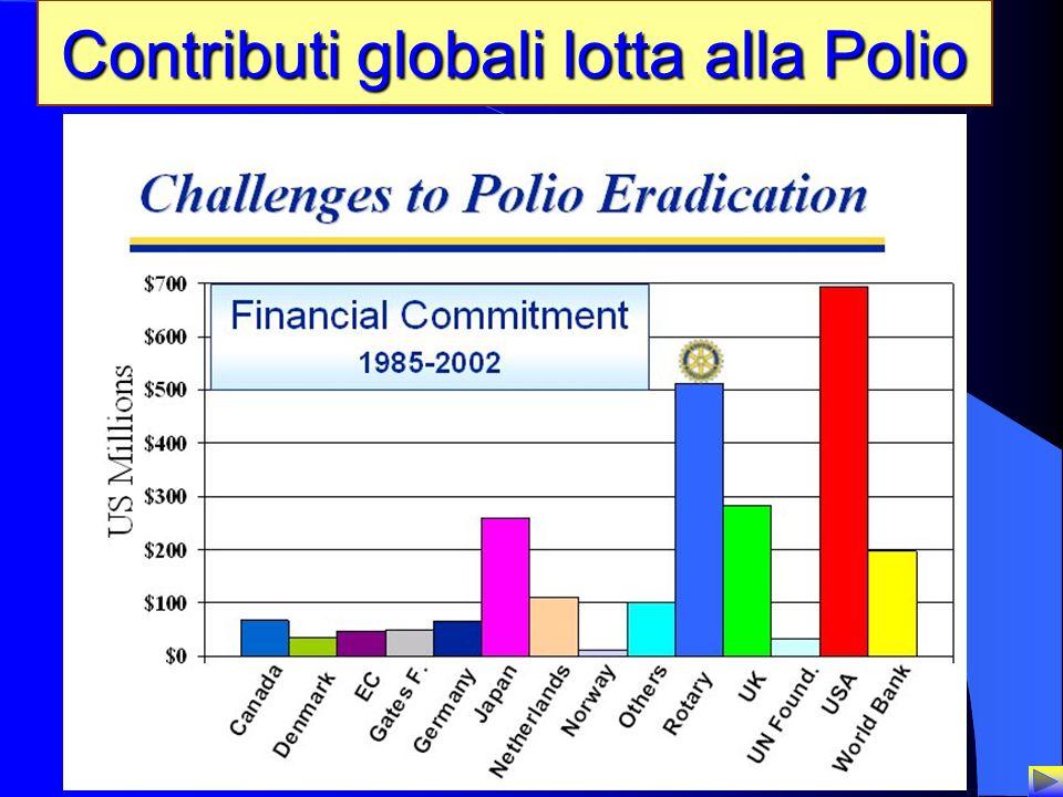 Contributi globali lotta alla Polio