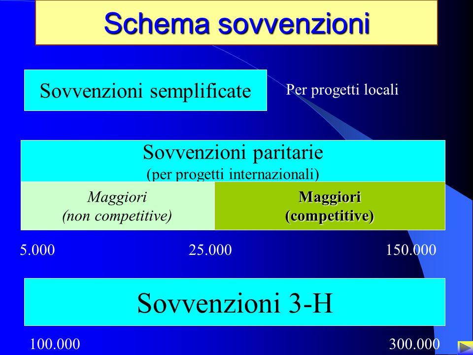 Schema sovvenzioni Sovvenzioni 3-H Sovvenzioni semplificate