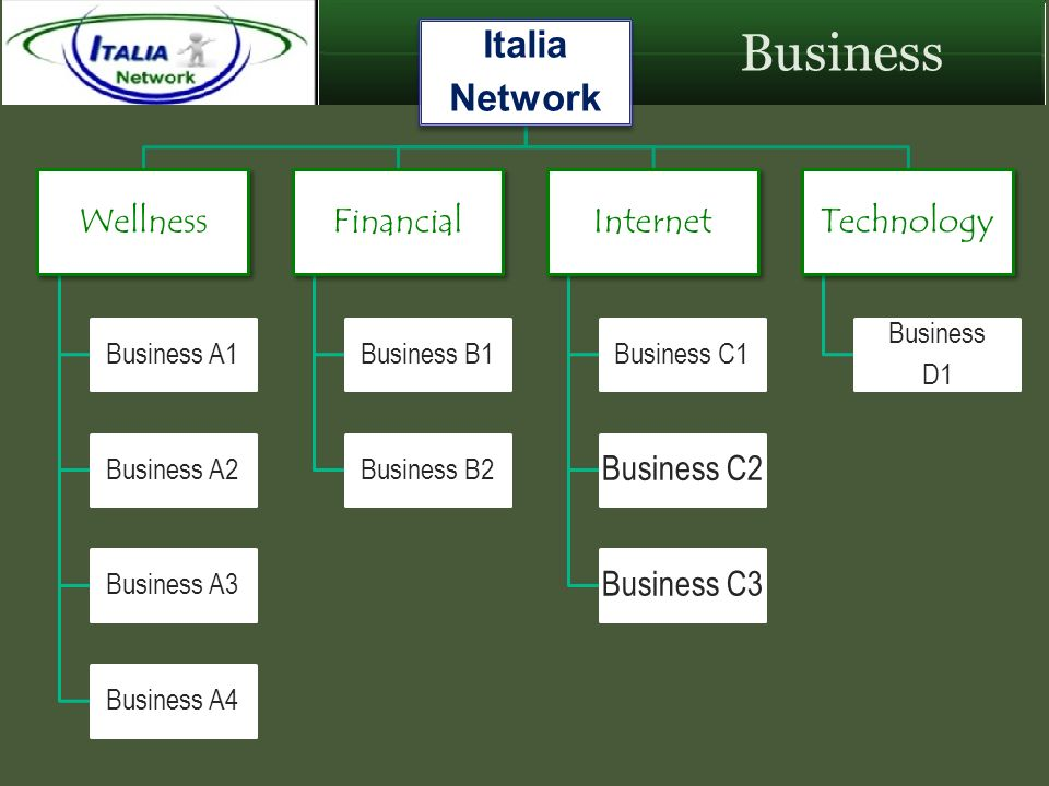 Business Italia Network Wellness Business A1 Business A2 Business A3