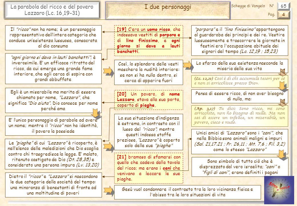 La parabola del ricco e del povero Lazzaro (Lc. 16,19-31)