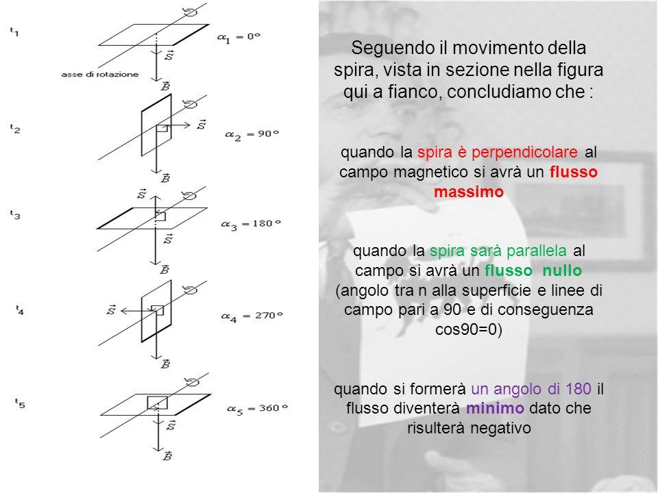 Seguendo il movimento della spira, vista in sezione nella figura qui a fianco, concludiamo che : quando la spira è perpendicolare al campo magnetico si avrà un flusso massimo quando la spira sarà parallela al campo si avrà un flusso nullo (angolo tra n alla superficie e linee di campo pari a 90 e di conseguenza cos90=0) quando si formerà un angolo di 180 il flusso diventerà minimo dato che risulterà negativo