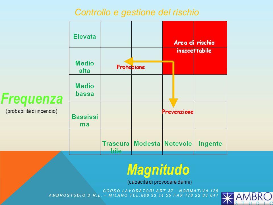 Controllo e gestione del rischio