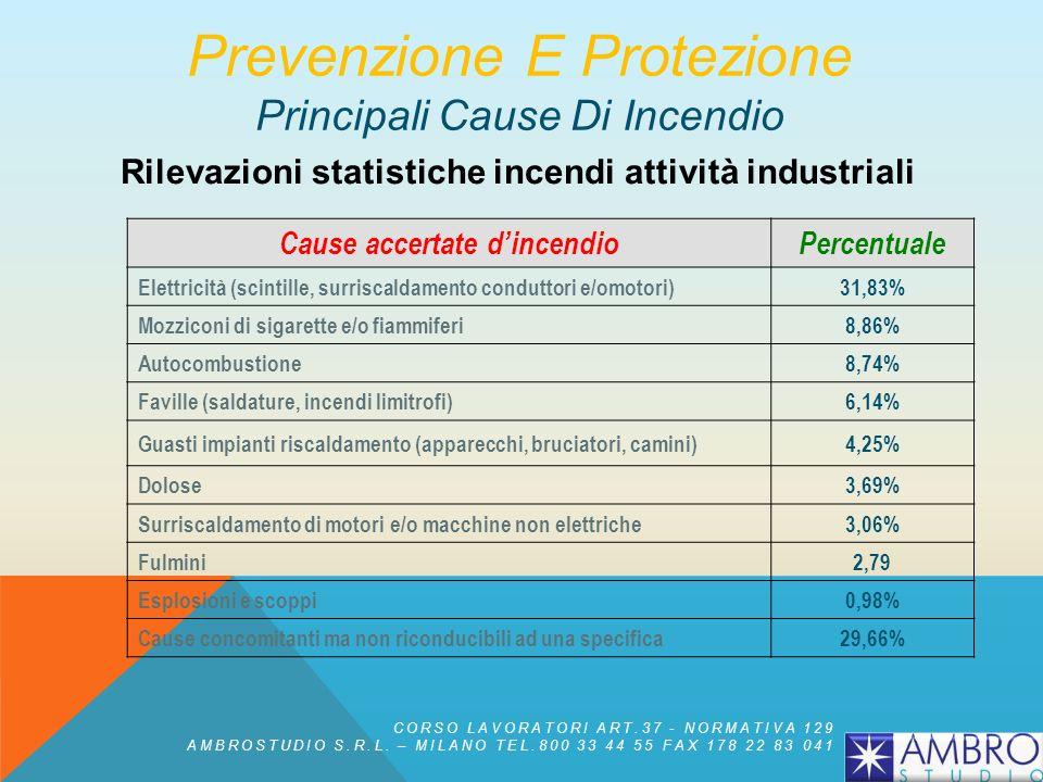 Prevenzione E Protezione Principali Cause Di Incendio