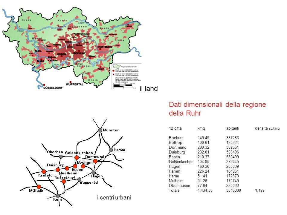 Dati dimensionali della regione della Ruhr