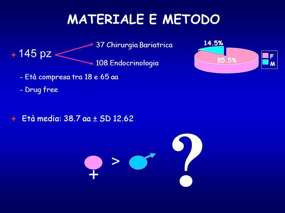 + > MATERIALE E METODO 145 pz Età media: 38.7 aa ± SD 12.62