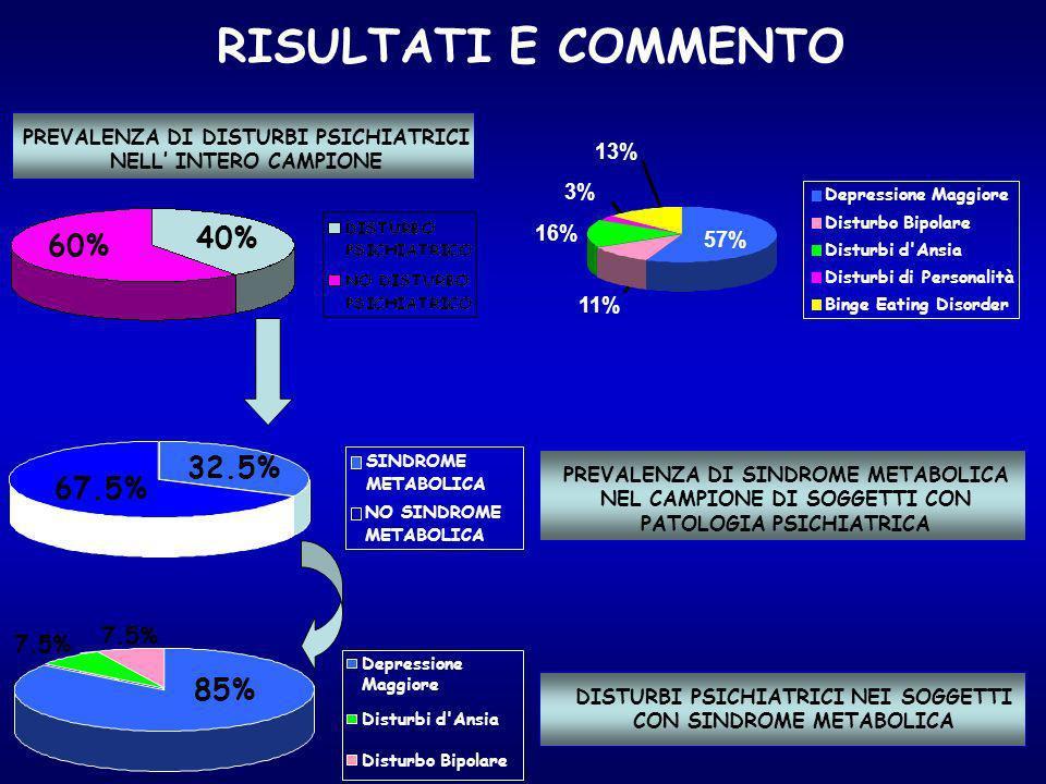 PREVALENZA DI DISTURBI PSICHIATRICI NELL' INTERO CAMPIONE