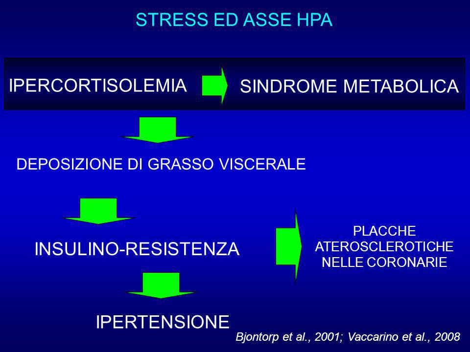 STRESS ED ASSE HPA IPERCORTISOLEMIA SINDROME METABOLICA