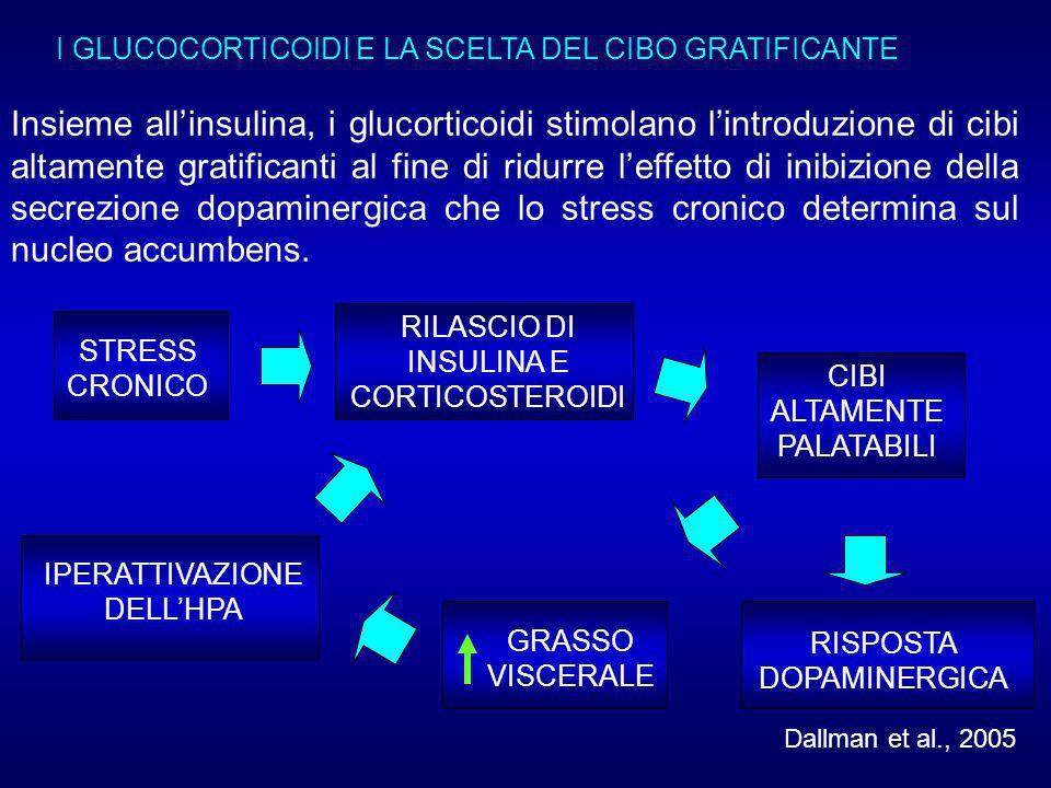 I GLUCOCORTICOIDI E LA SCELTA DEL CIBO GRATIFICANTE