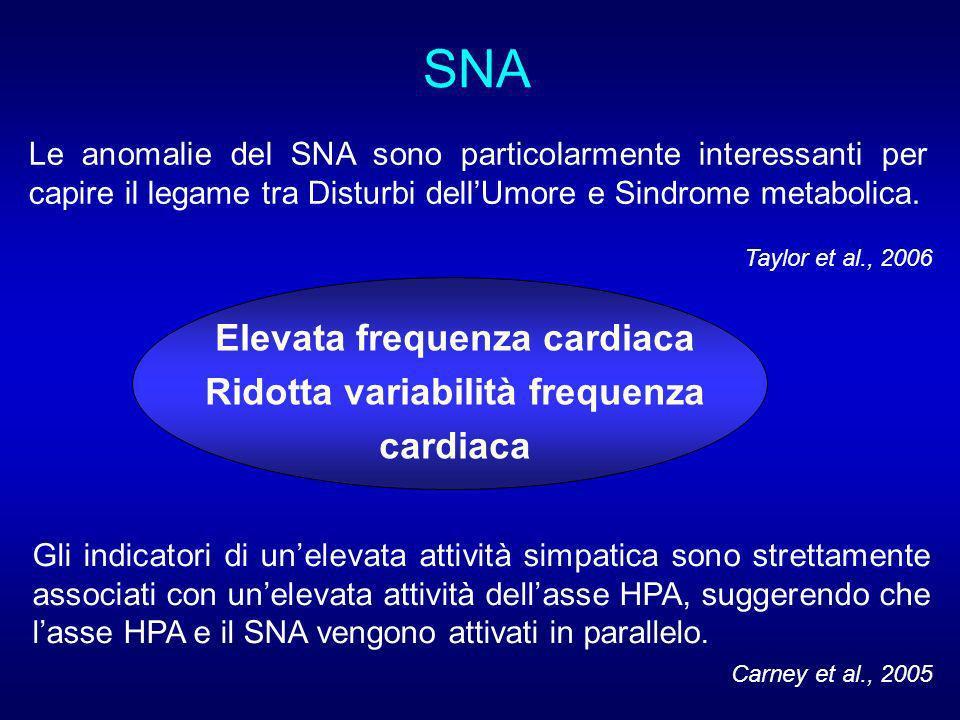 Elevata frequenza cardiaca Ridotta variabilità frequenza cardiaca