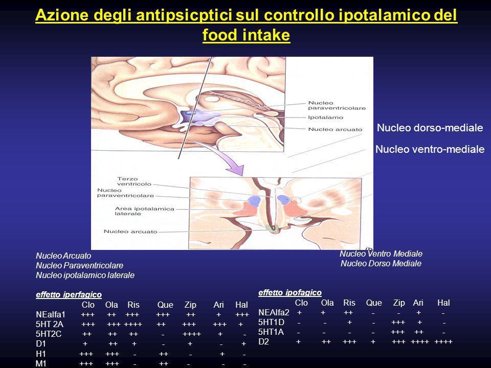 Azione degli antipsicptici sul controllo ipotalamico del food intake