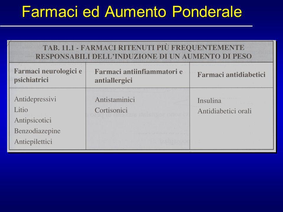 Farmaci ed Aumento Ponderale