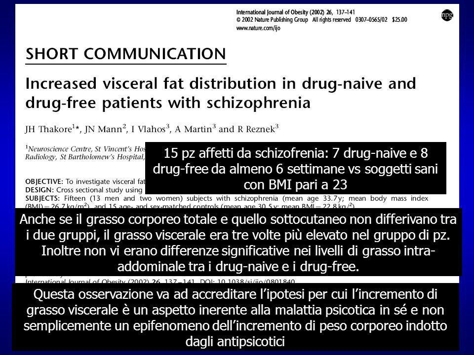 15 pz affetti da schizofrenia: 7 drug-naive e 8 drug-free da almeno 6 settimane vs soggetti sani con BMI pari a 23