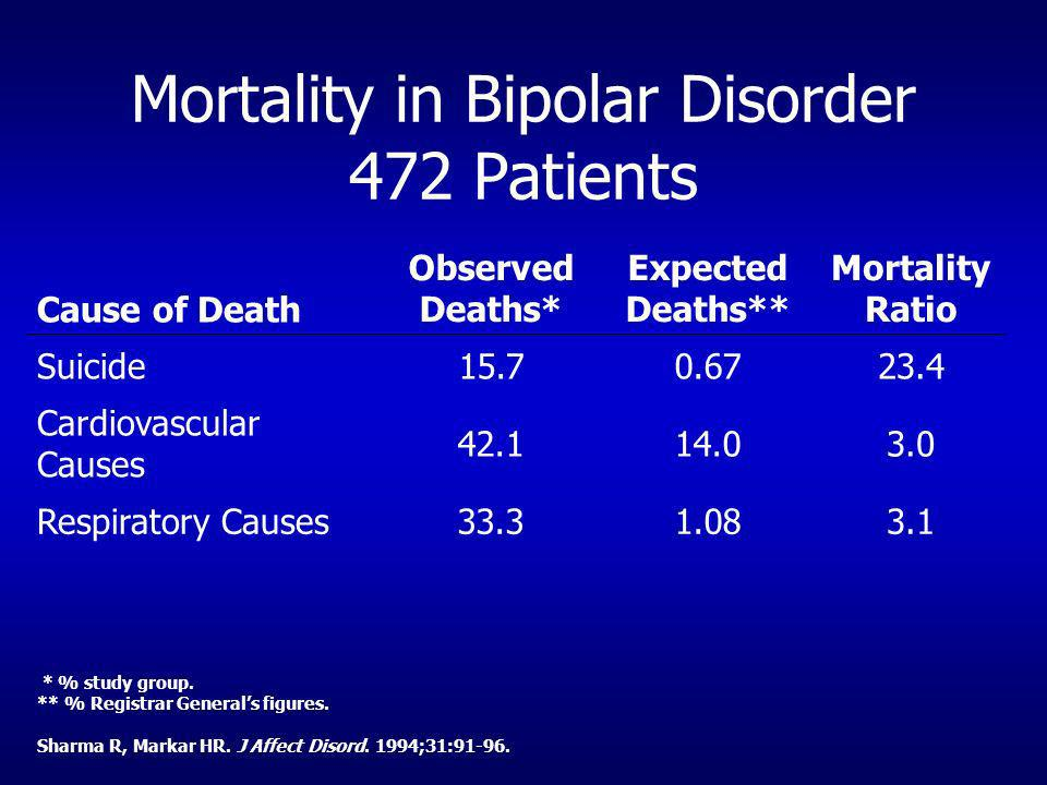 Mortality in Bipolar Disorder 472 Patients