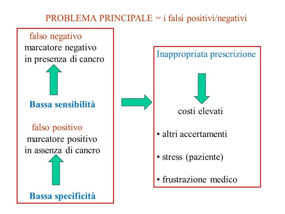 PROBLEMA PRINCIPALE = i falsi positivi/negativi