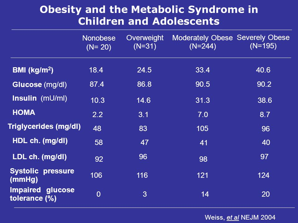 Obesity and the Metabolic Syndrome in Children and Adolescents